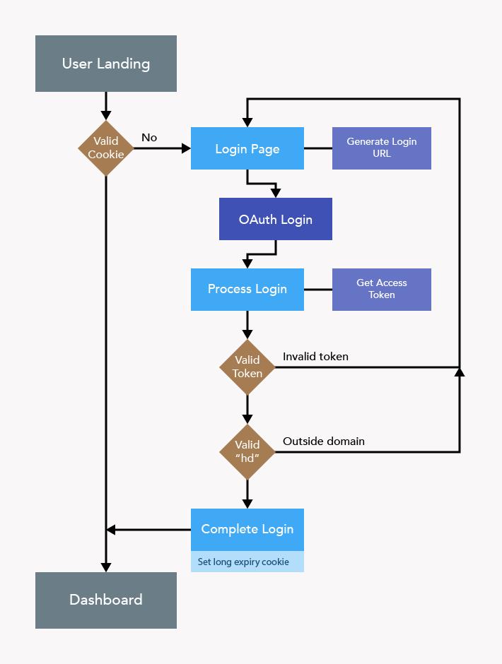 Google Apps OAuth Flowchart