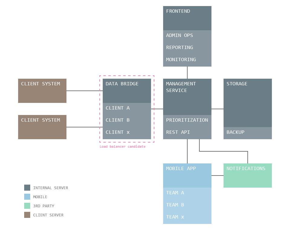 Server Stack for Multi-Platform System