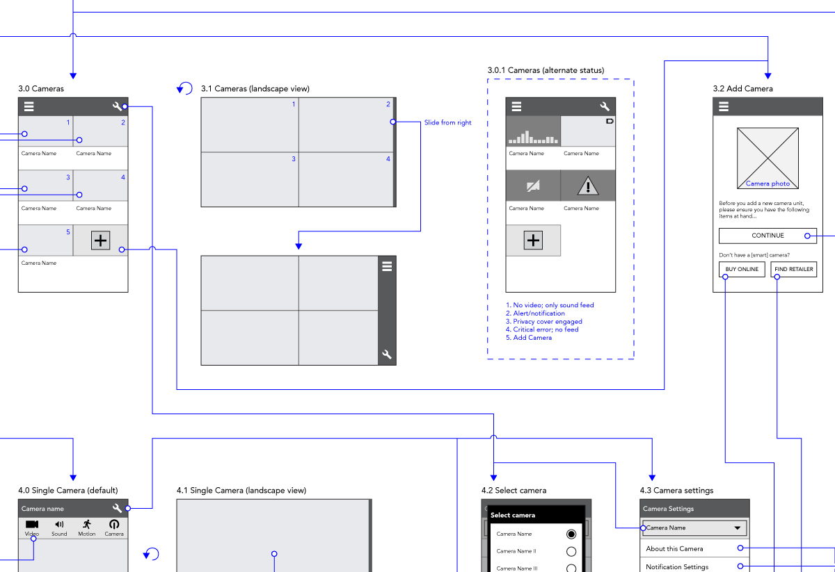 Wireframes for Smart Cam