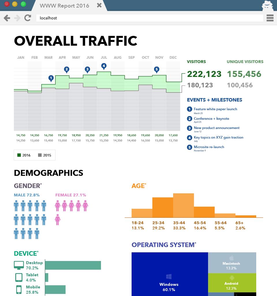 Website Report Summary