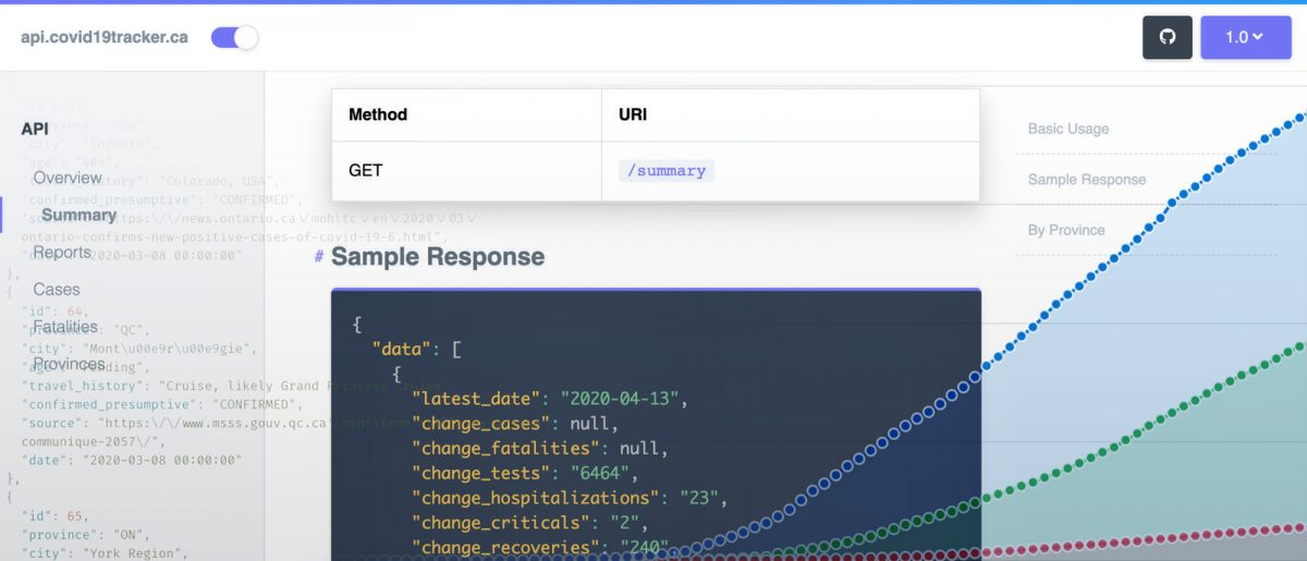 COVID-19 Tracker project API documentation