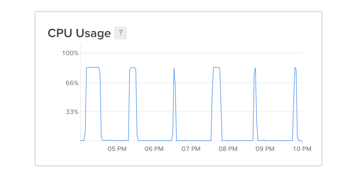 CPU spike